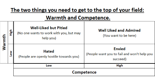 The two things you need to get to the top of your field: Warmth and Competence.